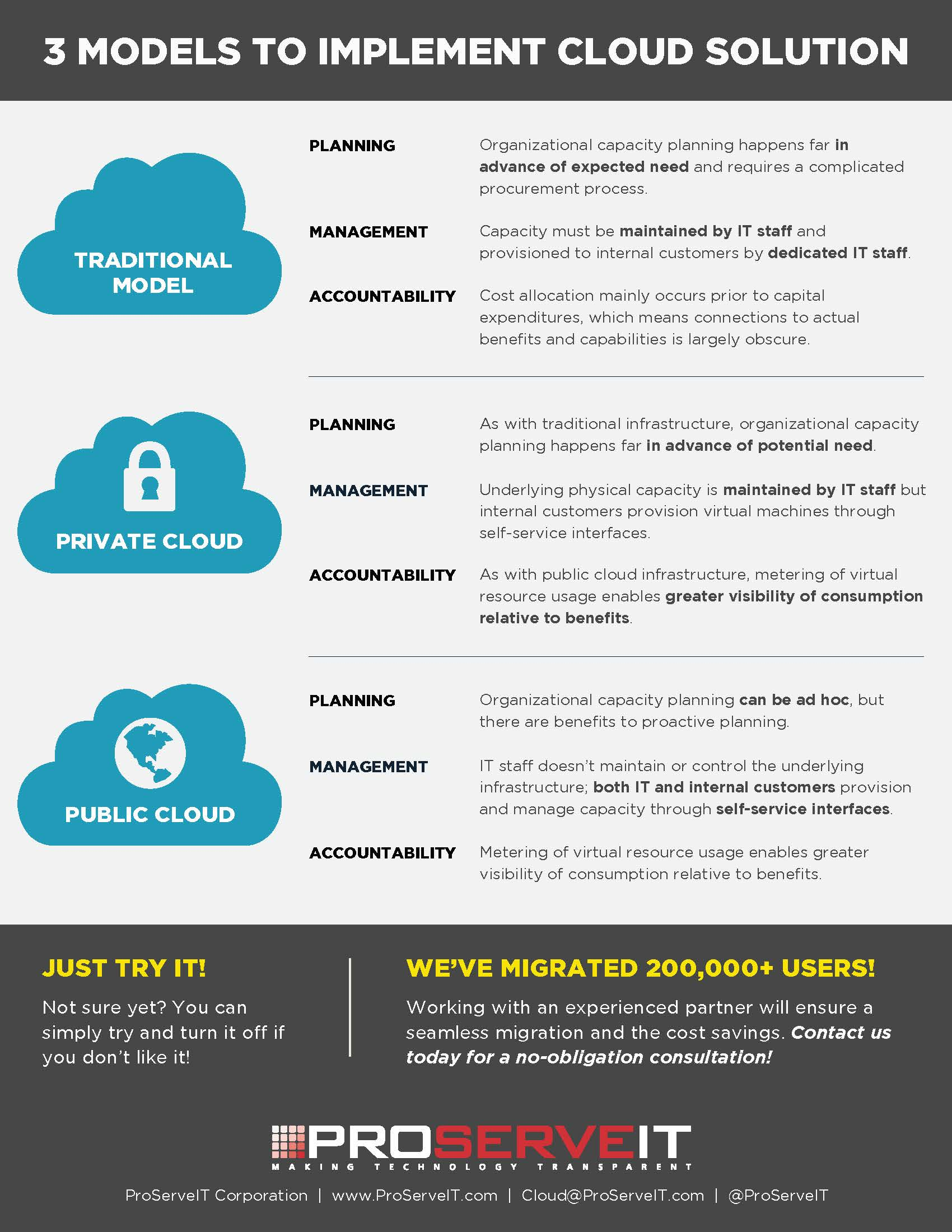 3 models to implement cloud solution