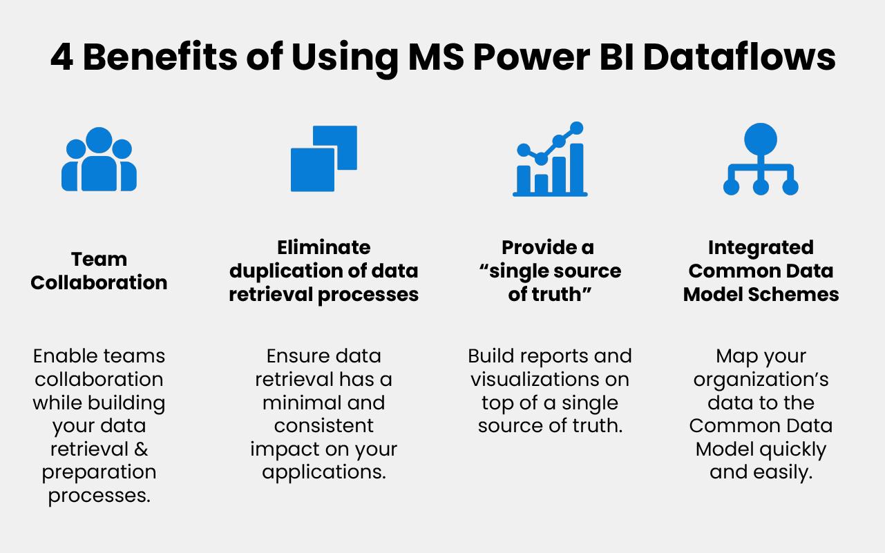 4 Benefits of Using MS Power BI Dataflows-new-01