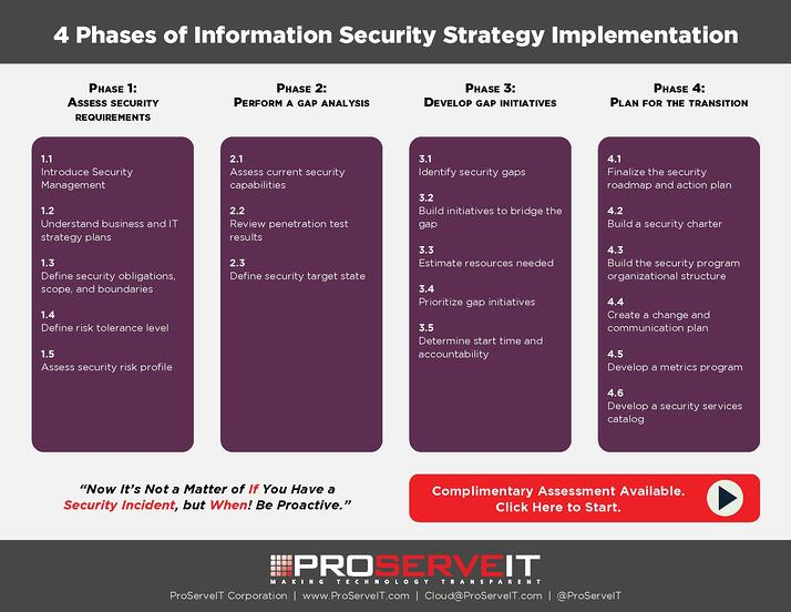4 phases of Information Security Strategy Implementation