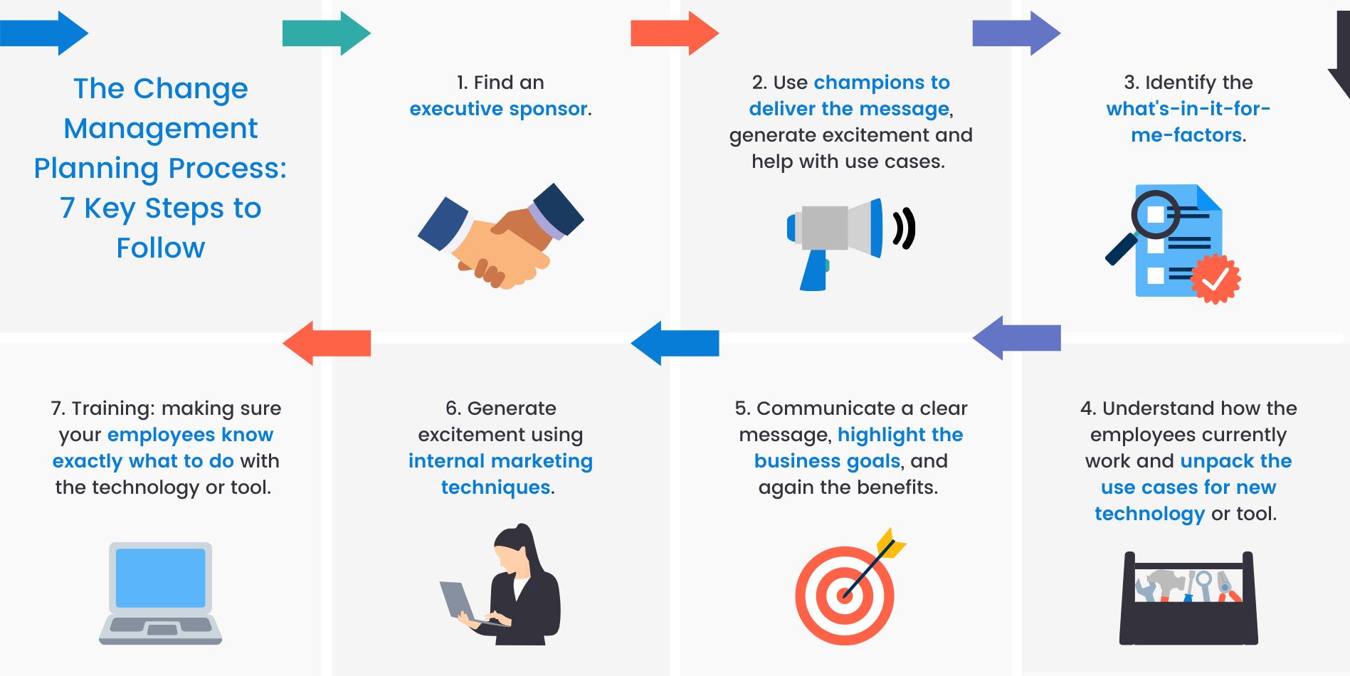 7 steps to change management planning