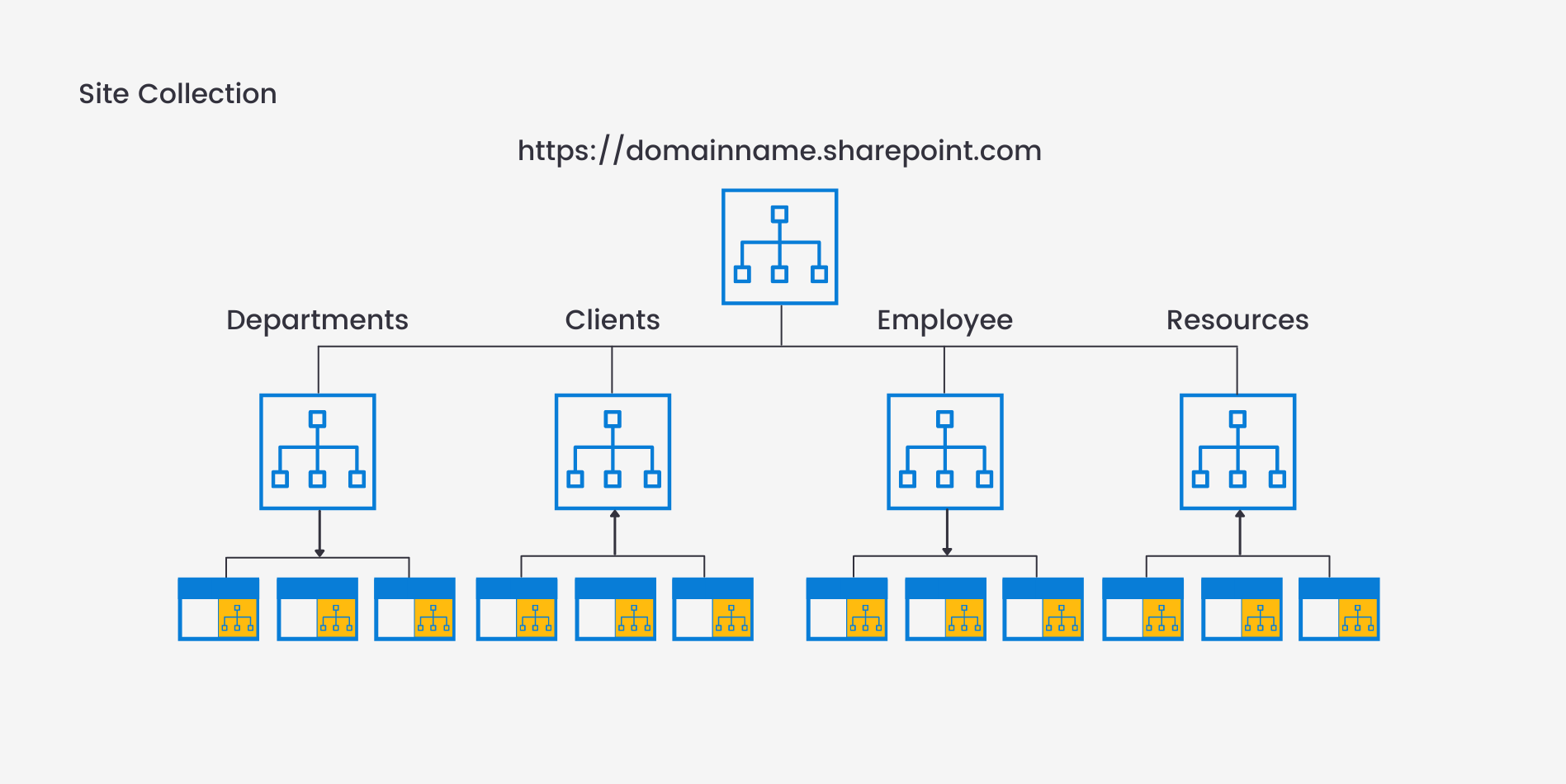 SharePoint Team Site Layout