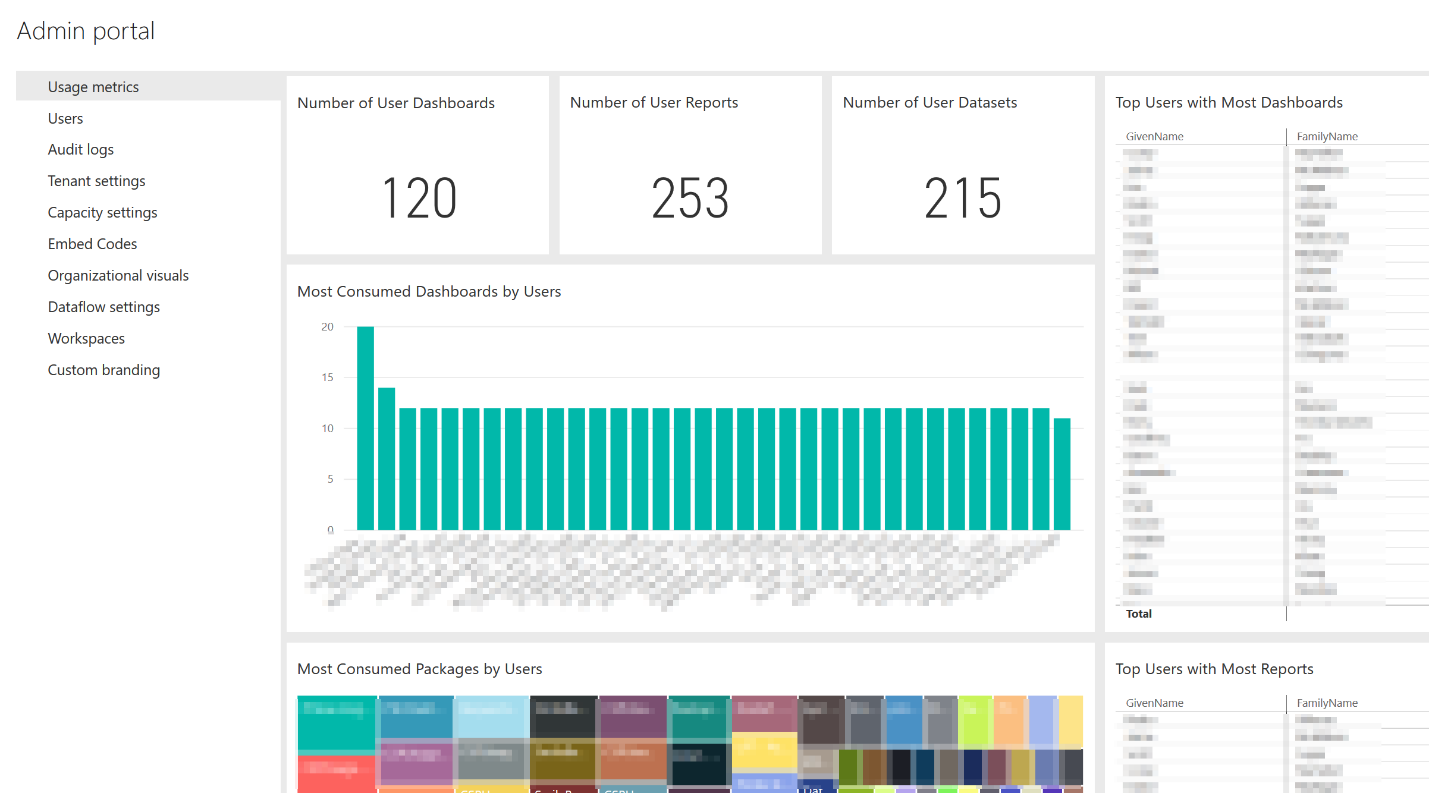 Power BI Built-In Usage Metrics in the Admin portal