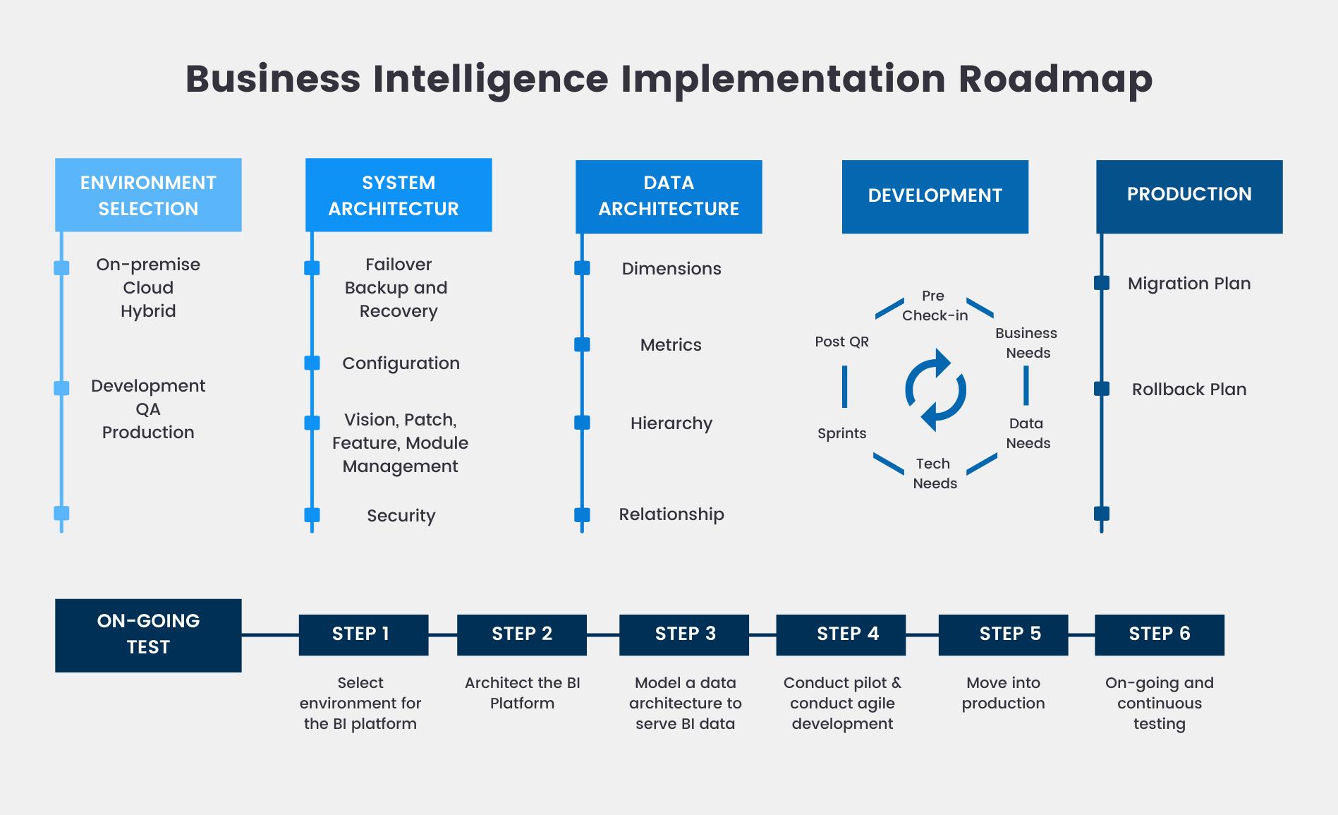 Business Intelligence Implementation Roadmap