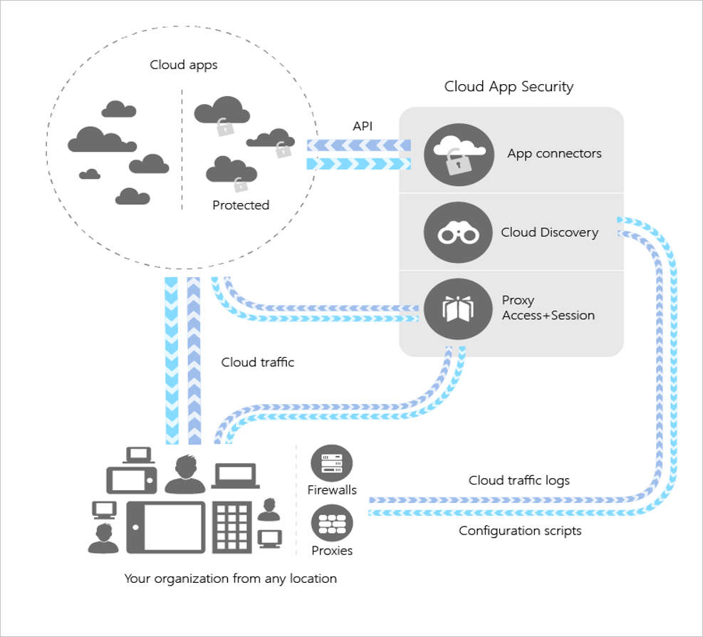 Cloud App Security - Architecture