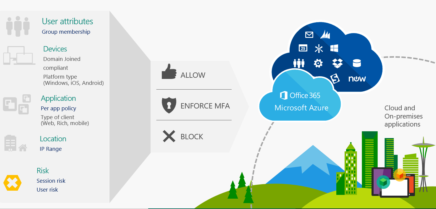 The 6 Common Business Problems that Microsoft Intune Helps Solve
