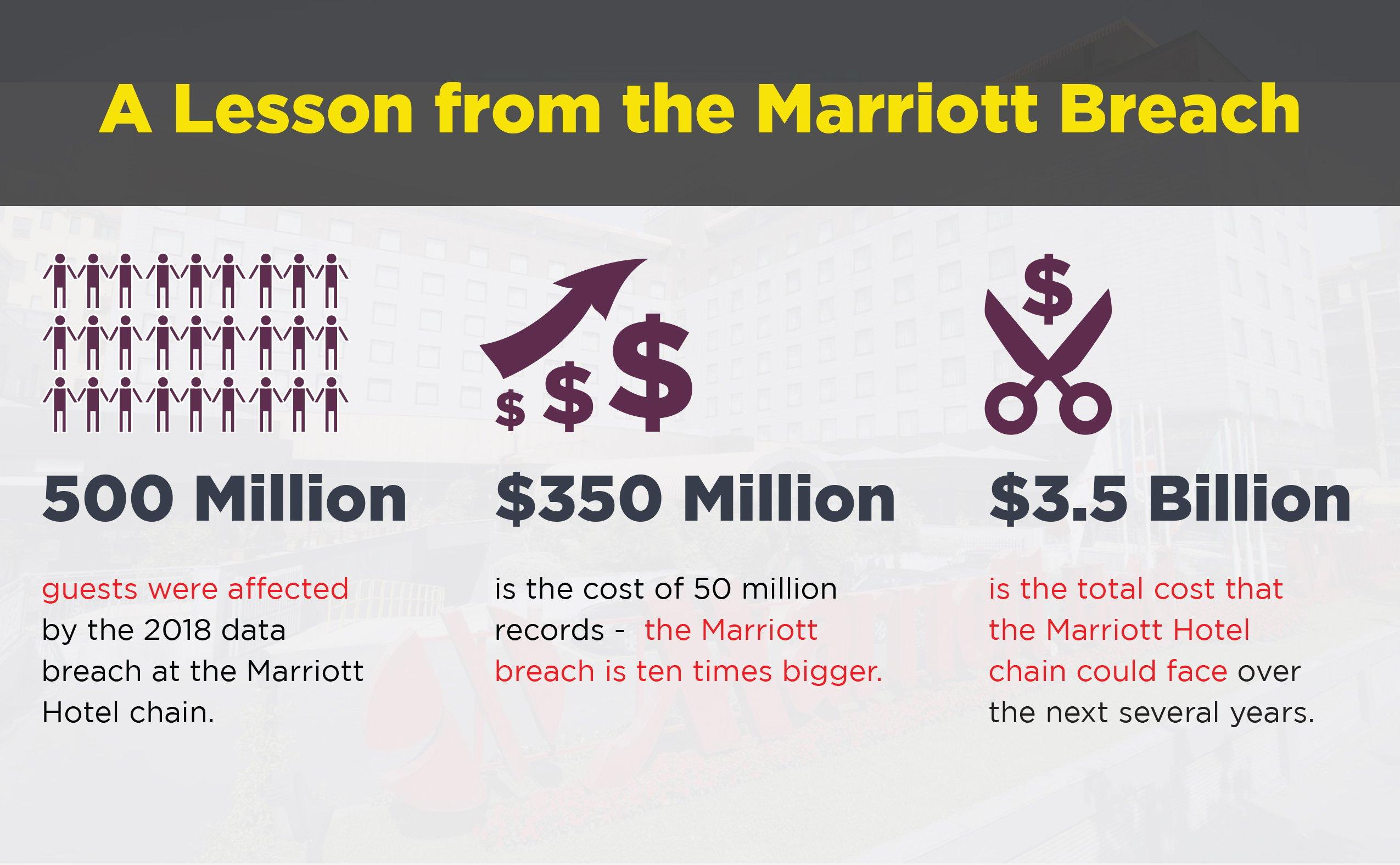 Cyber Insurance Marriott Breach
