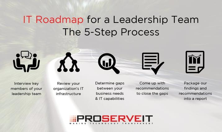 what is an it roadmap