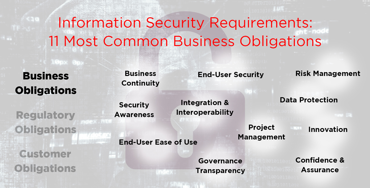 Business Obligations for Your Security Requirements