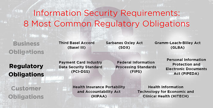 8 Most Common Regulatory Obligationsfor Your Security Requirements