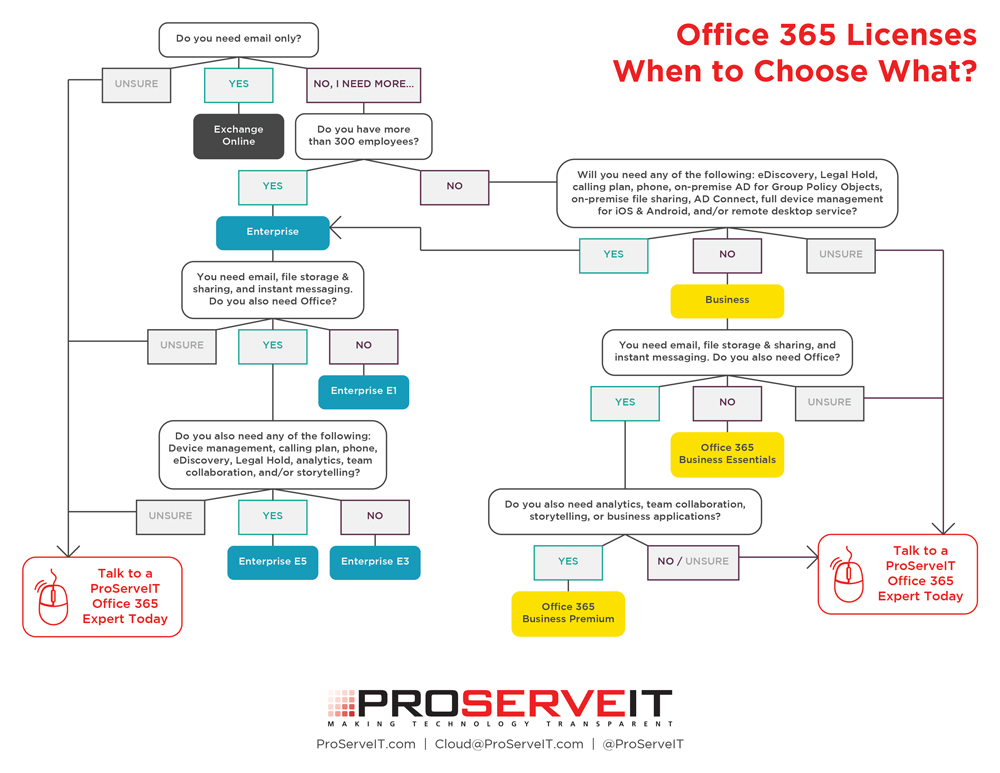 Office 365 License