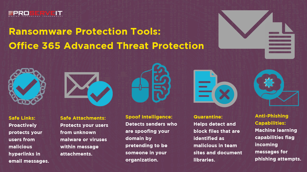 Ransomware Protection Tools Advanced Threat Inforgraphic