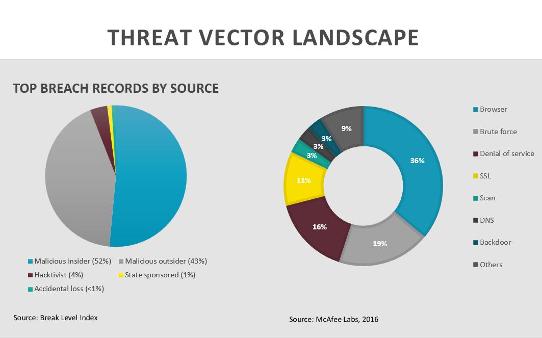 Threat Vector Landscape - Cyber Risk Management