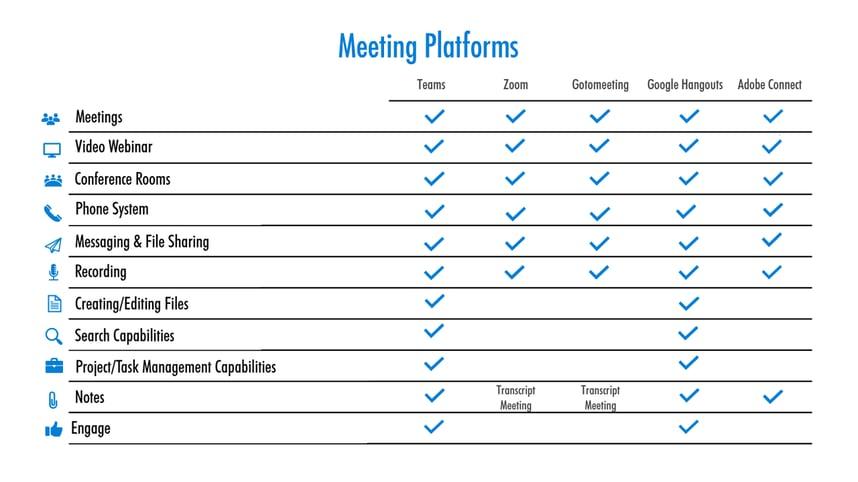 Meeting Platforms Chart