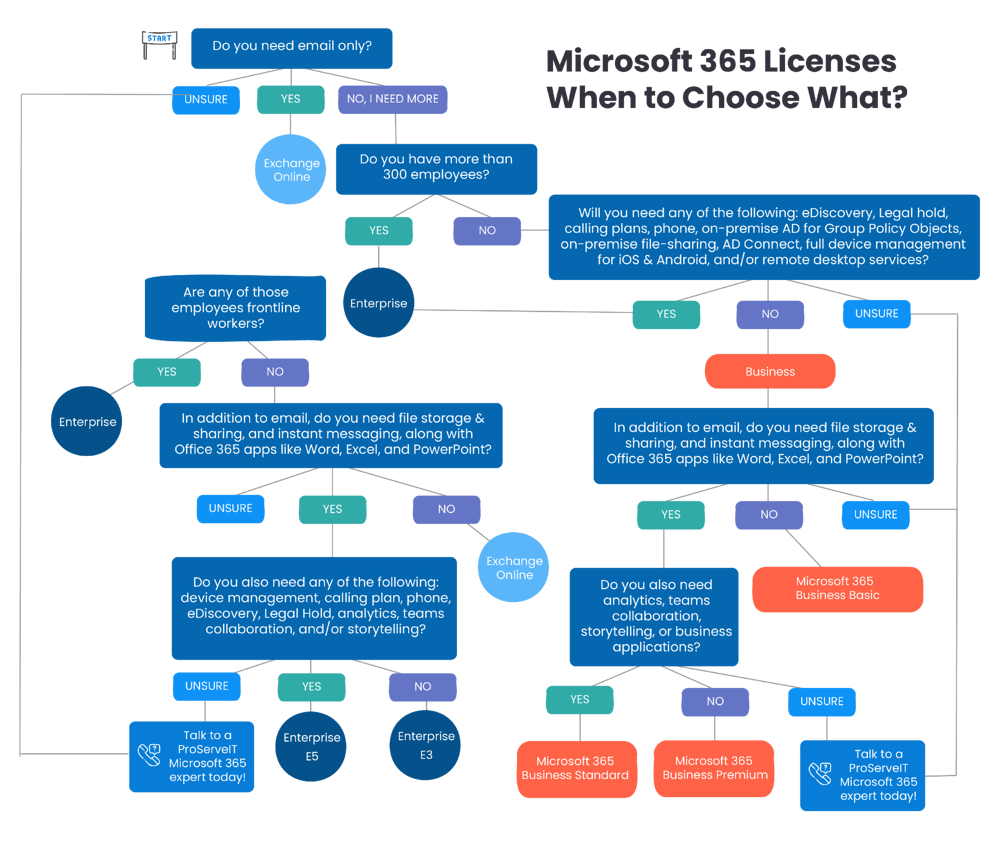 Microsoft 365 license decision tree