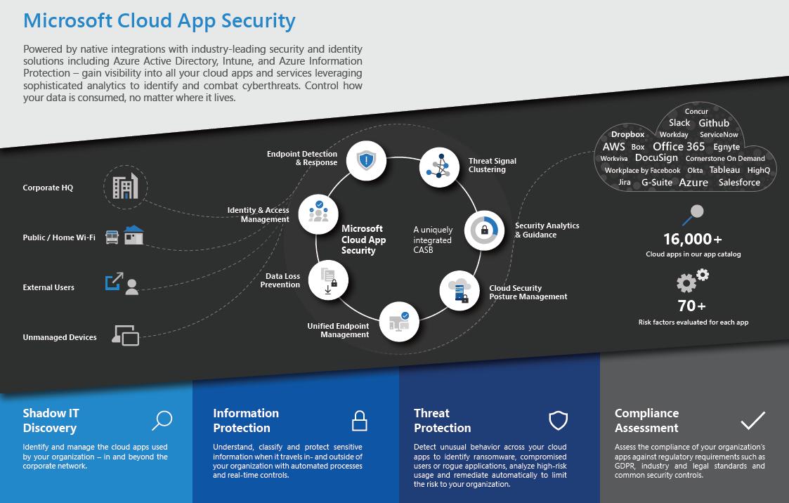 Minimizing Cloud Vulnerabilities with Microsoft Cloud App