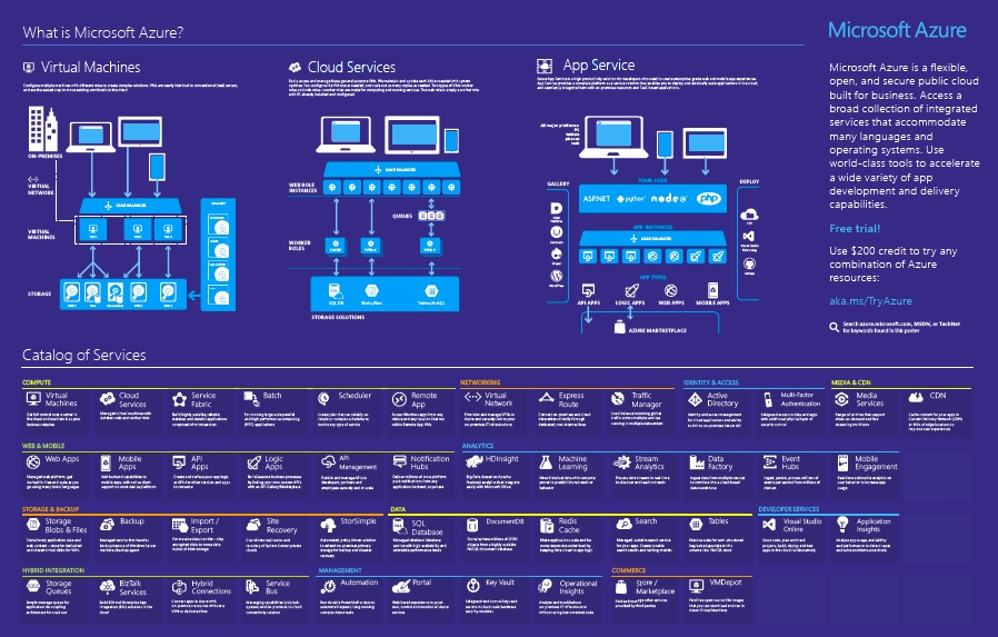 what is Mictosoft Azure?