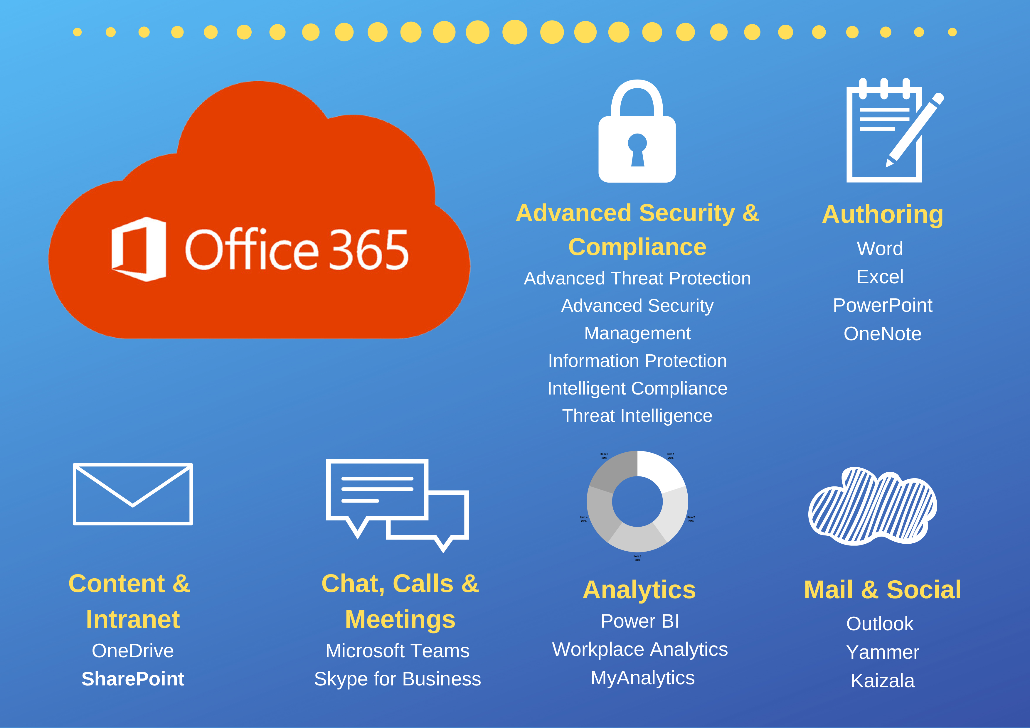 O365 for Government Employees