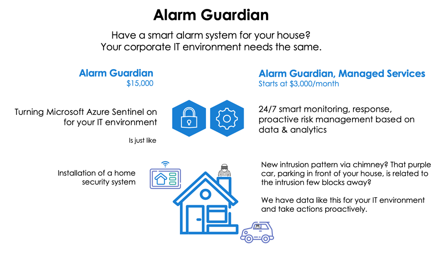 security alarm system for business & IT environment