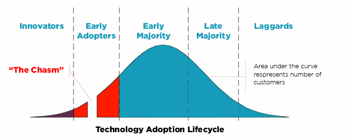 Software Adoption Curve