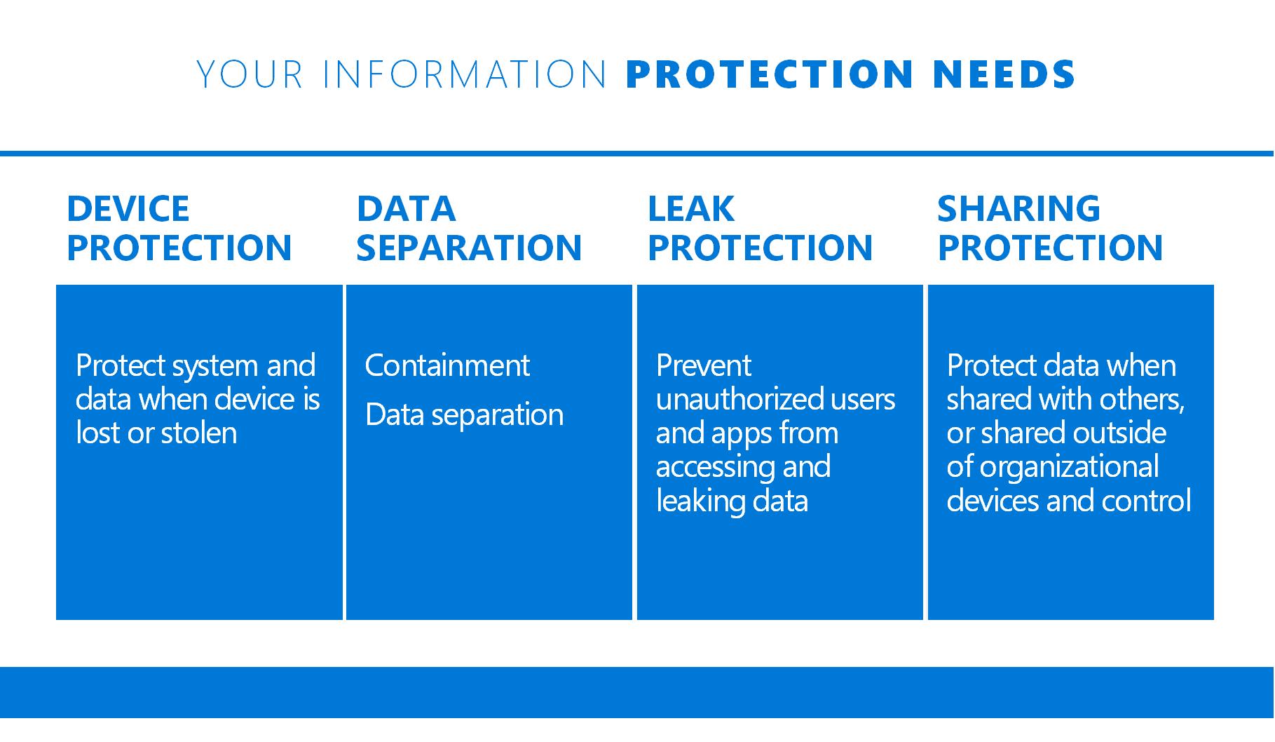 WindowsInformationProtection2