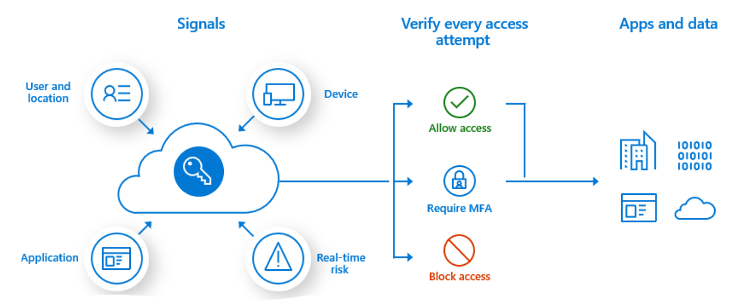 what is microsoft intune
