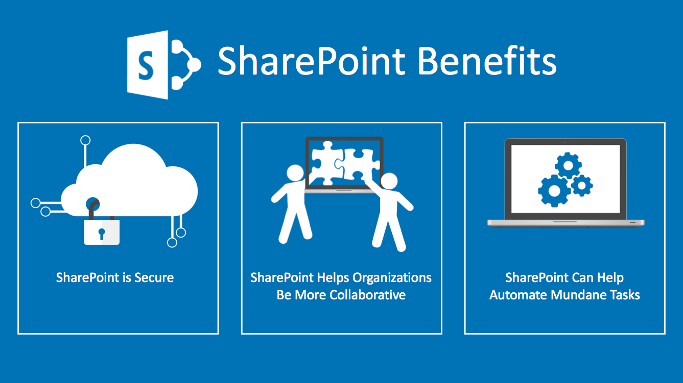 What is SharePoint (In Plain English)?