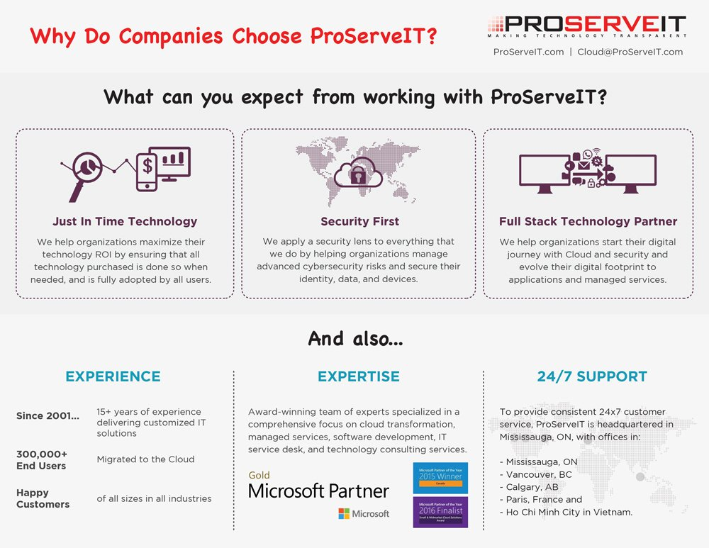 Why work with ProServeIT